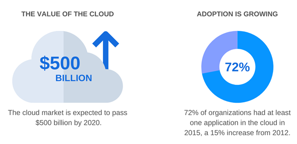 Cloud Migration: Value of Cloud-based applications